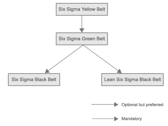 Why get certified in Six Sigma?